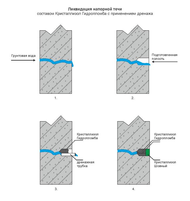 Кристаллизол Гидропломба - схема применения